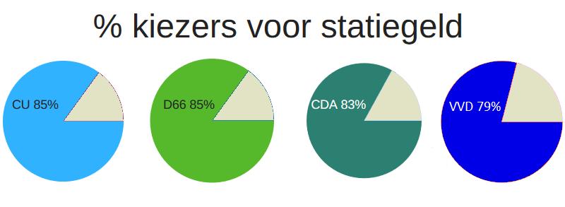 Meerderheid kiezers van de 4 regeringspartijen is voor uitbreiding statiegeld