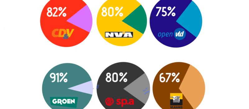 Ook meerderheid kiezers van N-VA en Open VLD wil statiegeld