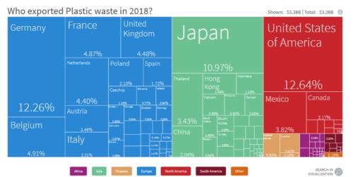 Export plastic waste credits: Comtrade