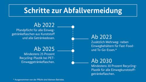 Het tijdschema dat de Duitse regering voorziet voor uitbreiding statiegeld, verplichting herbruikbare take-away verpakkingen en minimum recyclaat in plastic flessen (Bron: https://www.bundesregierung.de/breg-de/suche/mehrweg-fuers-essen-to-go-1840830