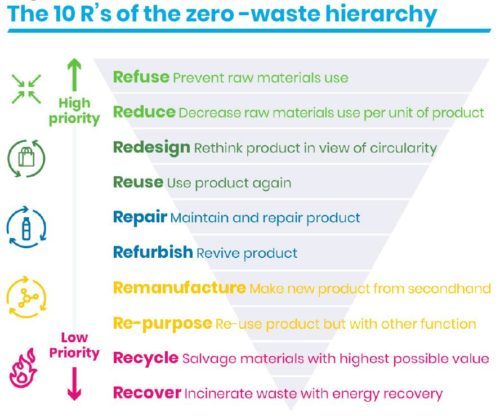 zero waste hierarchy